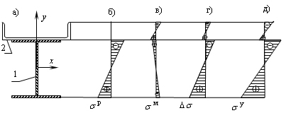 Strengthening of the beam structures taking into account repair and